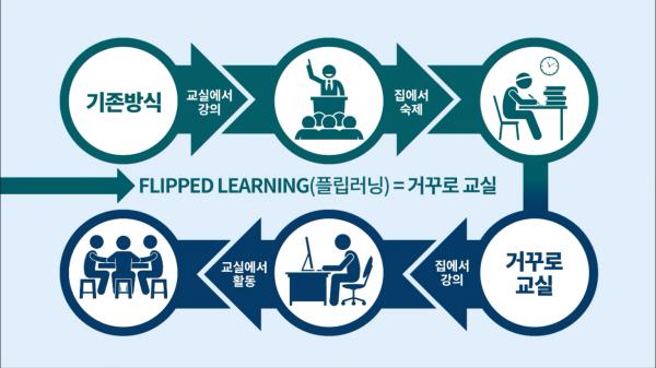 흰색 바탕에 차트, 기존방식은 교실에서 강의하고 집에서 숙제, 거꾸로 교실은 집에서 강의 교실에서 활동, 화면 중앙에 글 'FLIPPED LEARNING(플립러닝)=거꾸로 교실