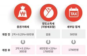 [박진규의 리얼 절세] 국내주식에 대한 양도소득세 과세