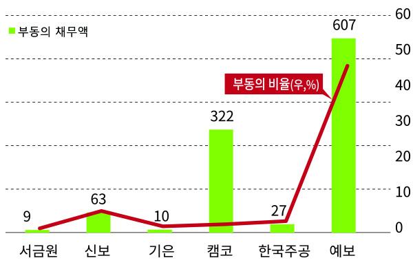 2016년~2020년 채무조정 부동의율 현황. 그래픽=이코노믹리뷰 이정연 기자